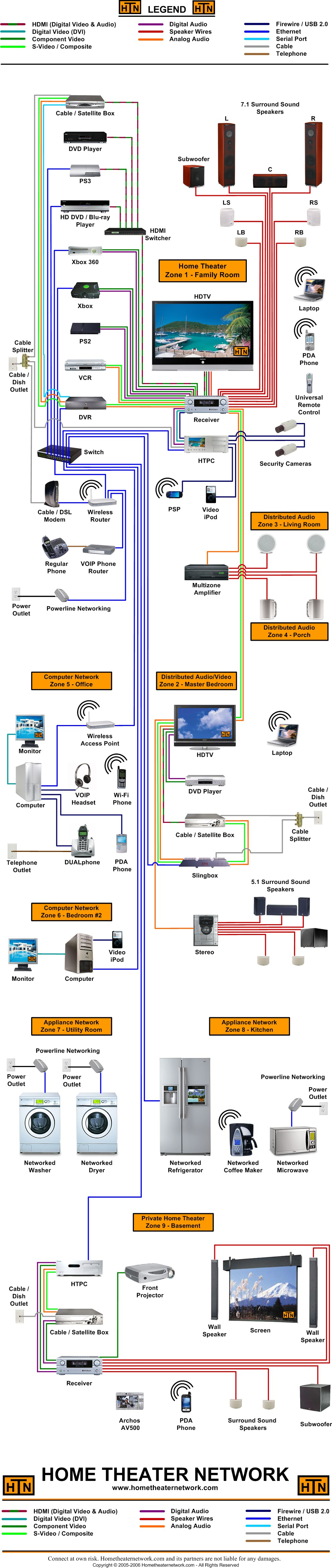 Home Theater Network S Large Block Diagram Home Automation System Home Theater Home Automation