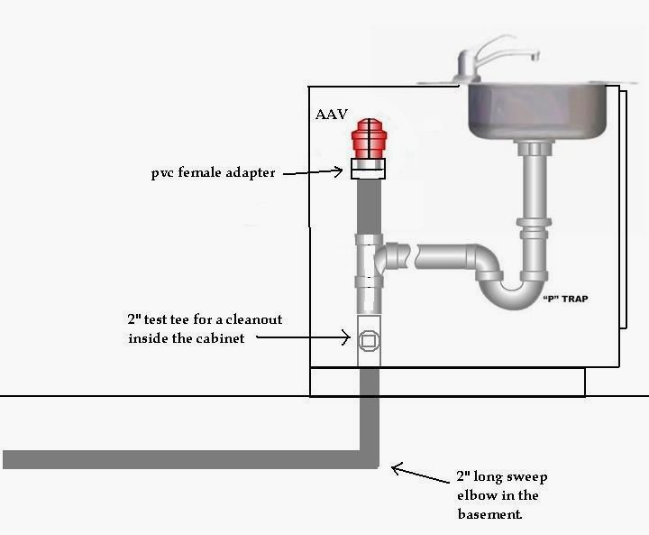 how to vent island sink - Google Search | Sink, Plumbing ...