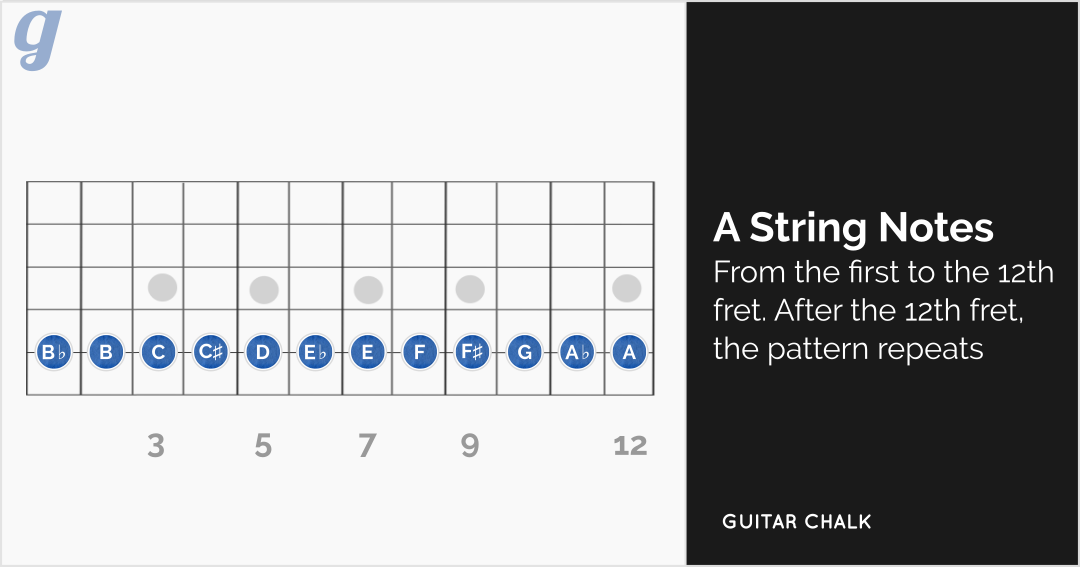 How to Play Guitar: The Complete & Thorough Guide
