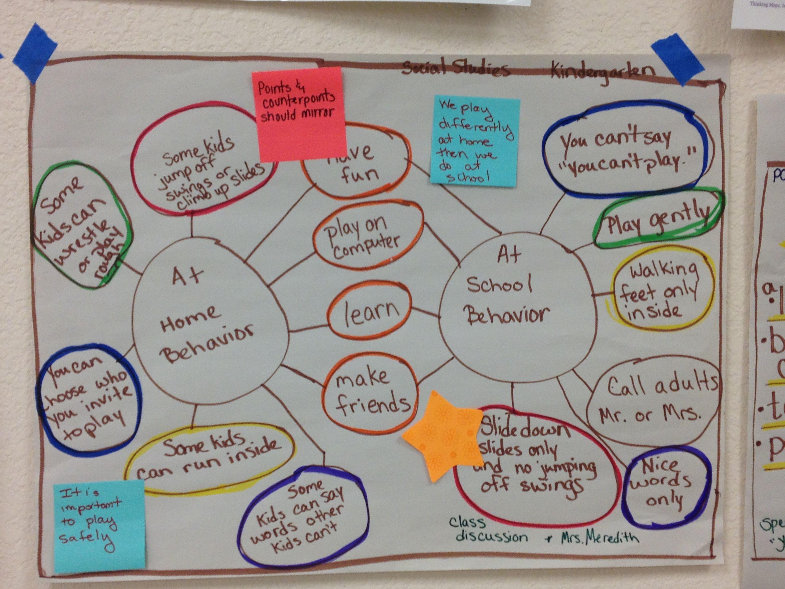 School Behavior Vs Home Behavior Compare And Contrast