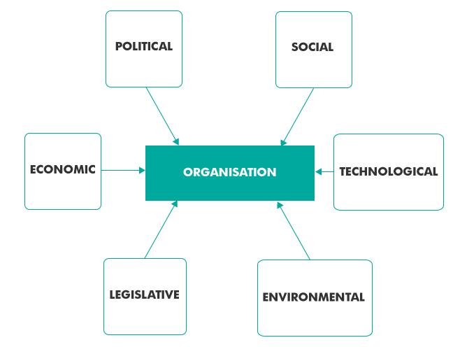 The Pestle Framework  Fashion  Sustainability