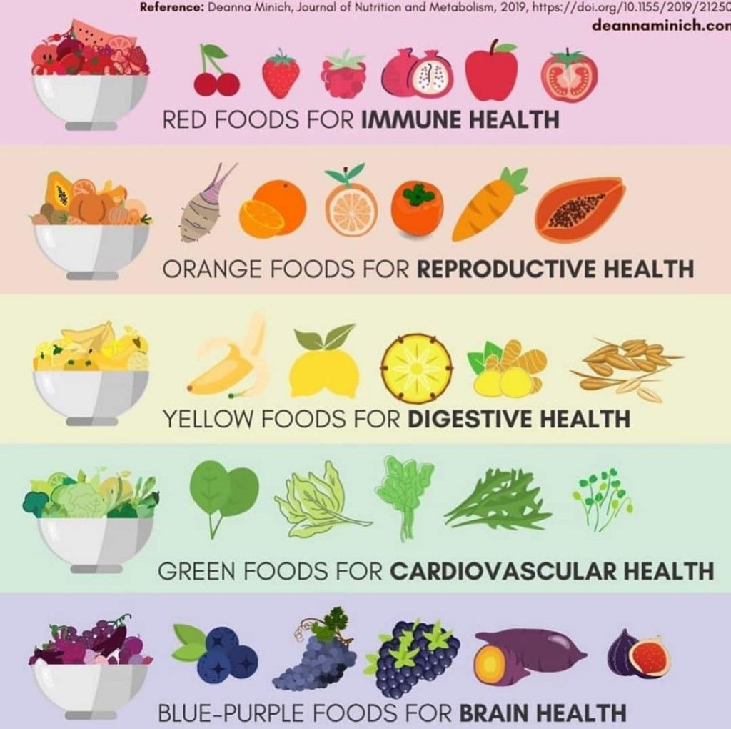 Pin By Kristine Green On Health In
