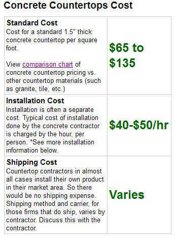 Attractive Concrete Countertops Cost Information Available From ConcreteNetwork.com  Help Budget For Upcoming Projects.