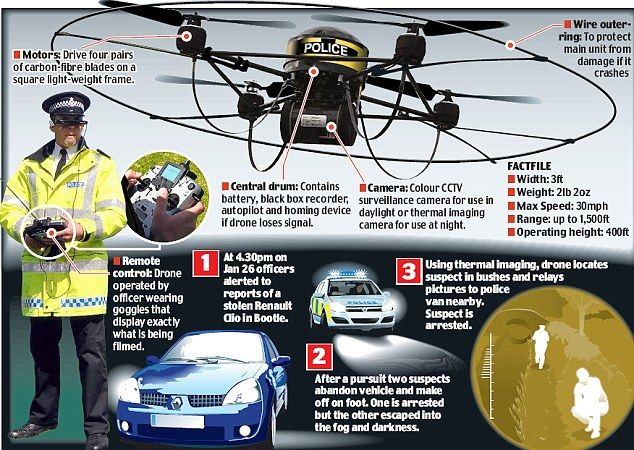 Drone Makes First Uk Arrest As Police Catch Car Thief Hiding Under Bushes Police Law Enforcement Drone