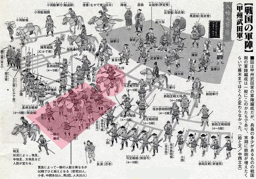The Takeda battle formation in Koshu, the basic shape was roughly common to all Muromachi armies, and apart from increased numbers of teppo ashigaru, stayed the same way until Bakumatsu, ie the end of Edo. In the right foreground. A group of Yumi-ashigaru archers with borrowed bows (Okashi-yumi), and five Teppo-ashigaru with borrowed teppo (Okashi-deppo), there were five each of these groups. The top leaders are on horses and called Yumi-Bugyo and Teppo-Bugyo respectively.