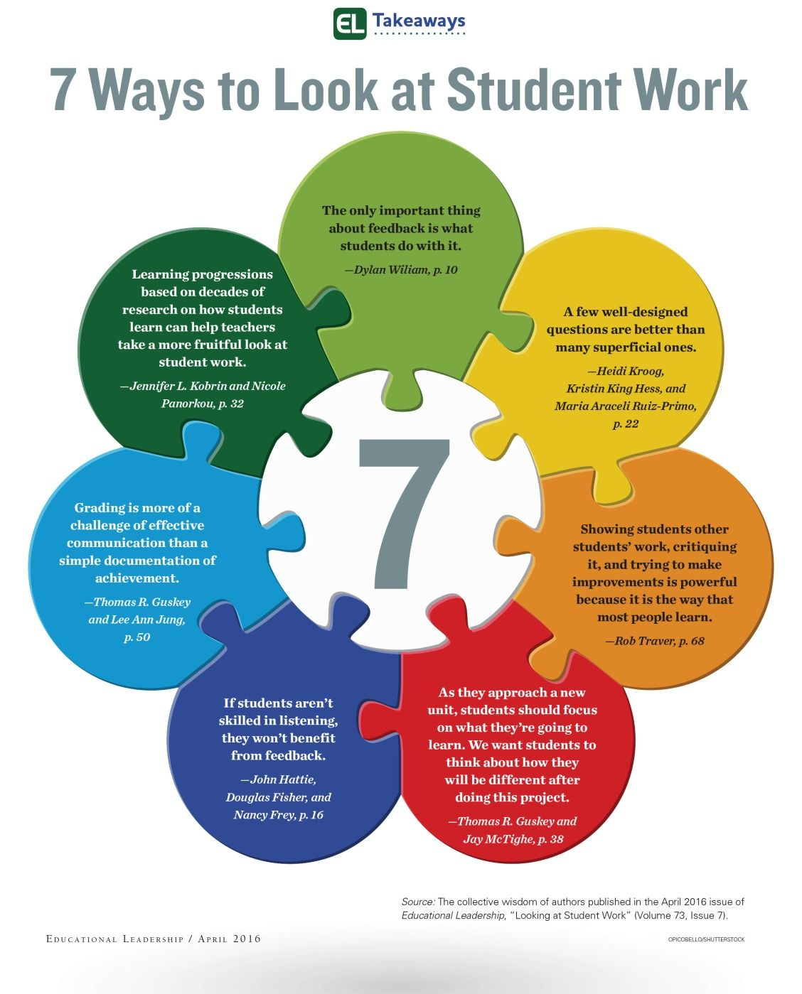 Here Are 7 Ways To Look At Student Work Read This Issue