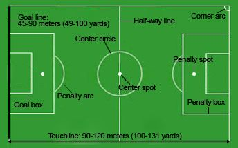 Soccer Field Dimensions Markings Football Pitch Lines Measurements Football Pitch Soccer Field Soccer Coaching