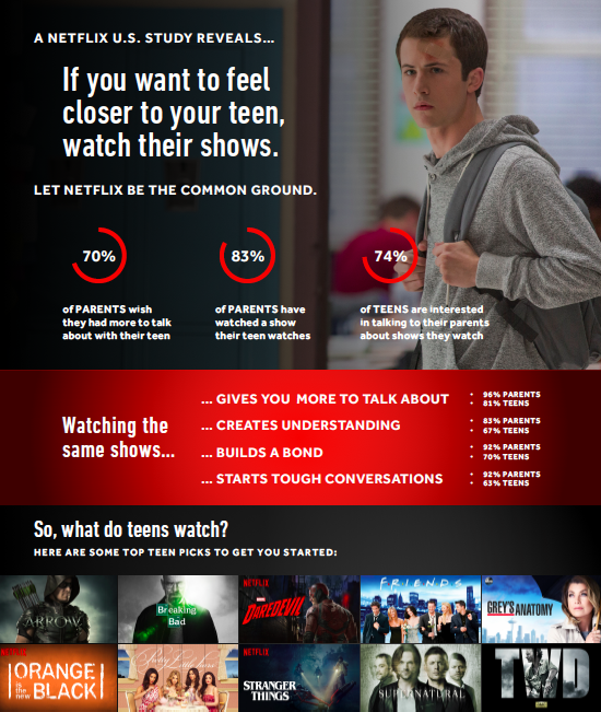 How Teens And Parents Watch Tv Shows According To Netflix Kristen