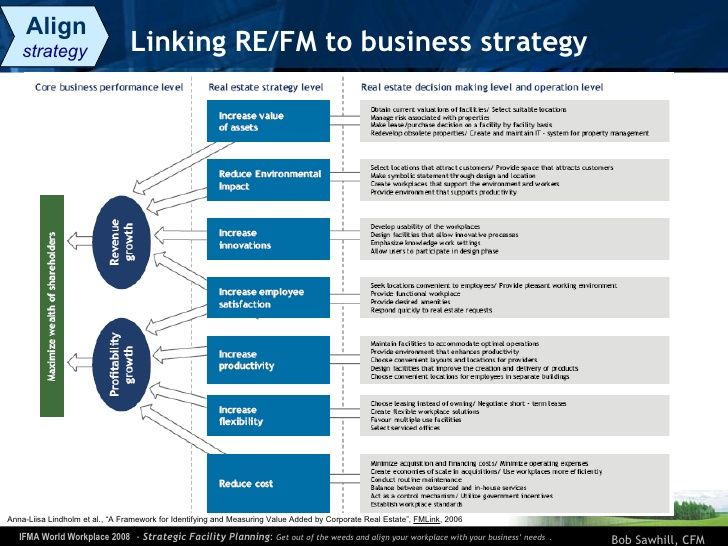 Linking RE\/FM to business strategy Align strategy Anna-Liisa - real estate business plan