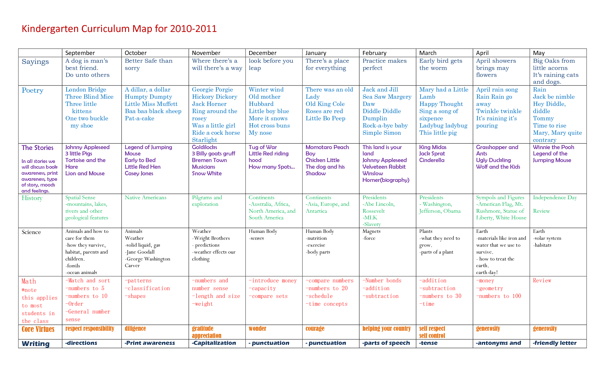 Kindergarten curriculum kindergarten curriculum map for for Preschool curriculum map template