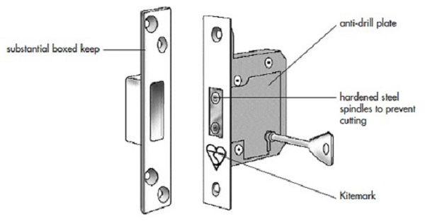 door latch parts terminology   Door Designs Plans  sc 1 st  Pinterest & door latch parts terminology   Door Designs Plans   door design ...