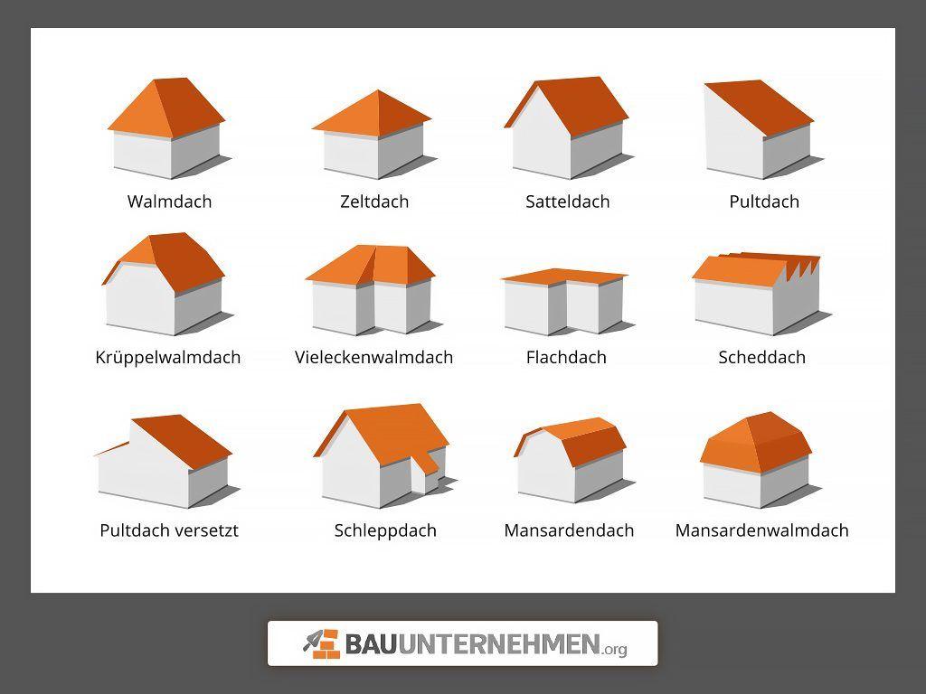 Dachformen » Diese unterschiedlichen Dachformen gibt's!