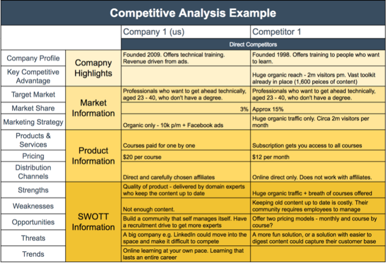 Competitive Analysis Template Example  Templates