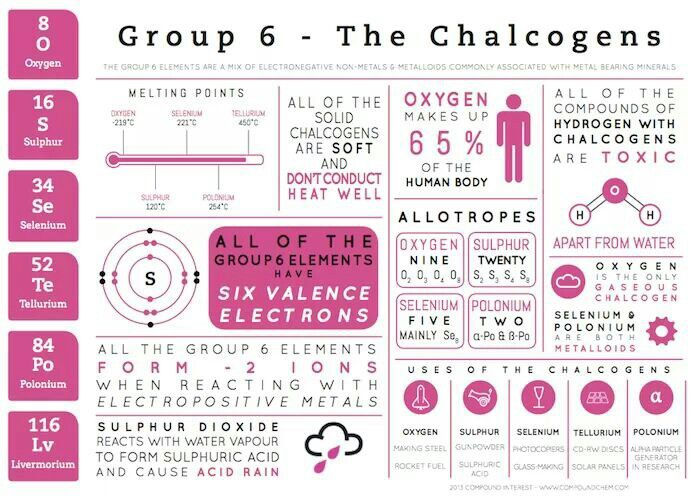 Group 6 information periodic properties Pinterest Group - new periodic table another name for group