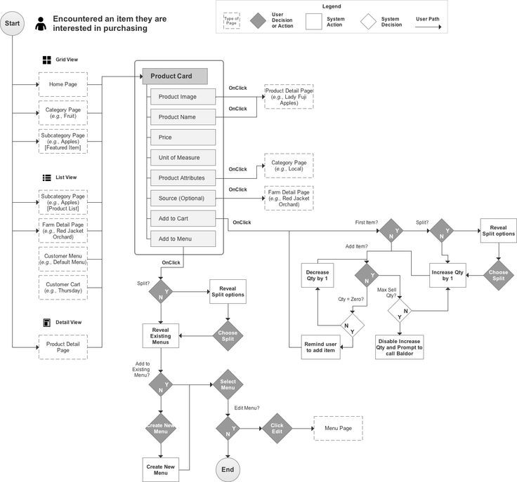 UX Research \ Design for Grocery Shopping and Delivery service - flow chart format in word