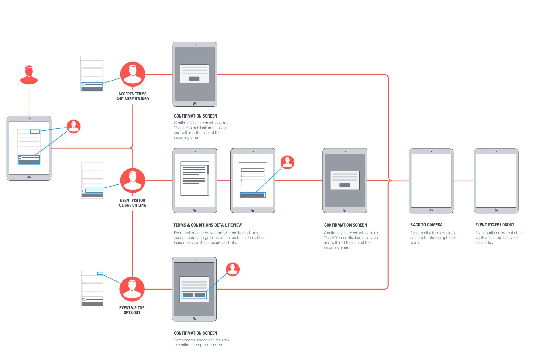 Ux storyboard example examples user flow customer journey mapping information architecture also pin on ui designing rh pinterest