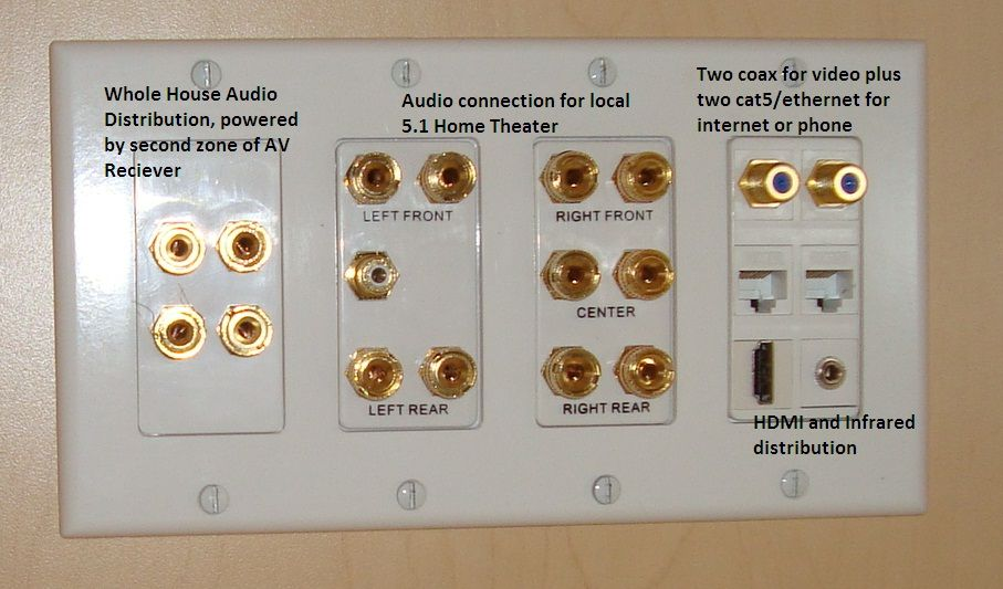 Terminated 5.1 plus Distributed Audio, network and video Wall Plate ...