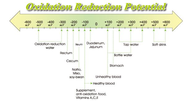 Reduction Reaction Reduction Reaction Definition Chemistry Tutorcircle Com Quimica Bioquimica Ciencia