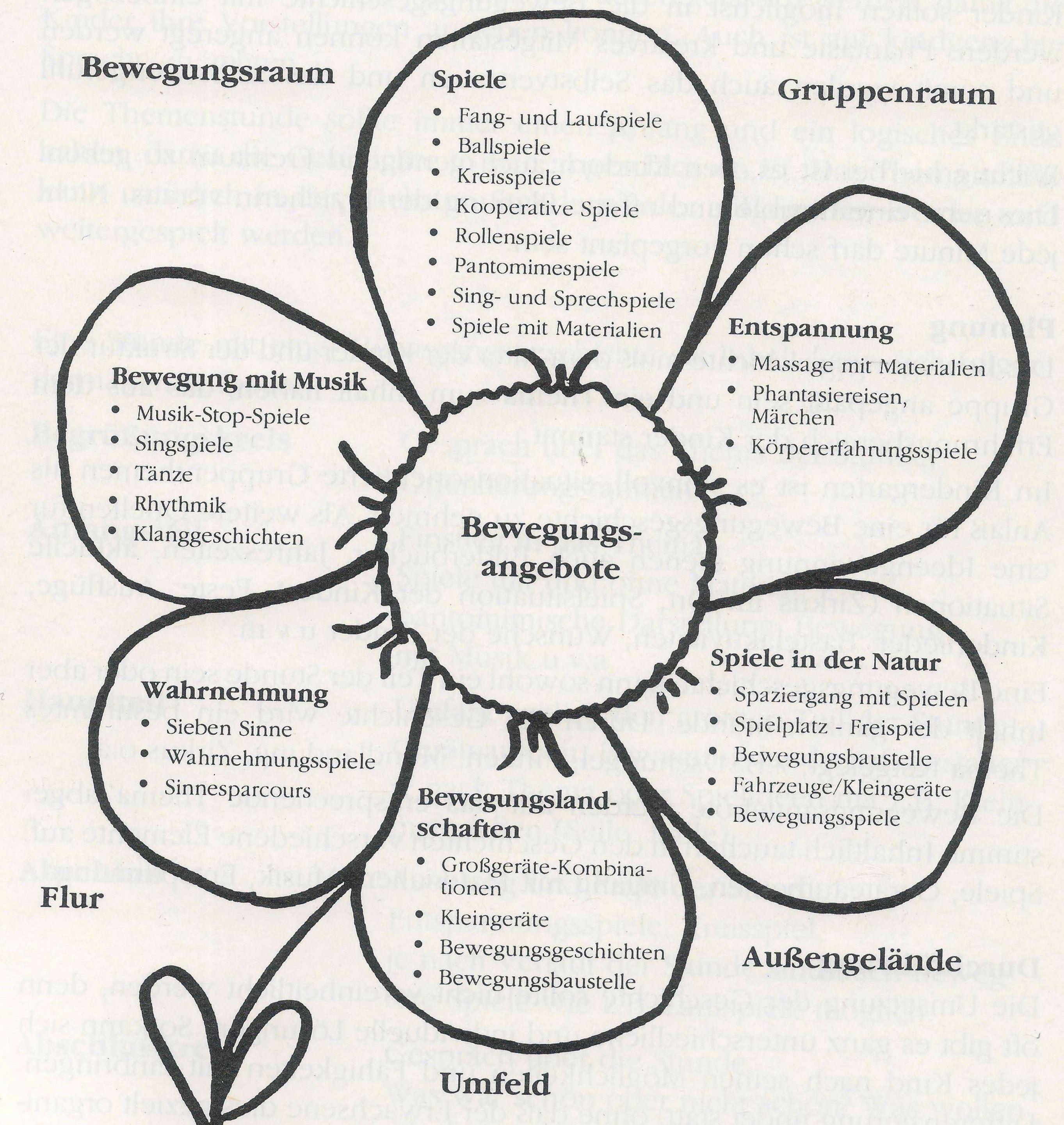Bildergebnis f r raumgestaltung kindergarten ideen for Raumgestaltung u3