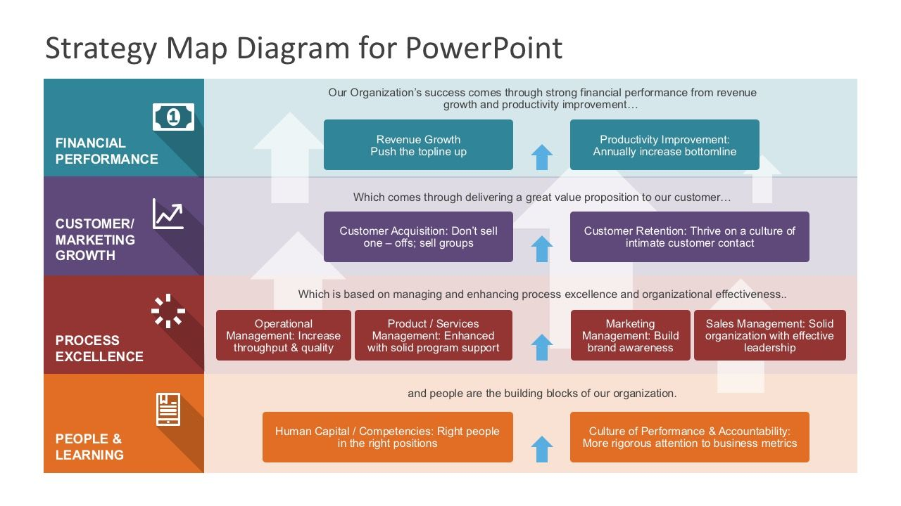 Strategy Map Powerpoint Diagram Kpi Pinterest Strategy Map
