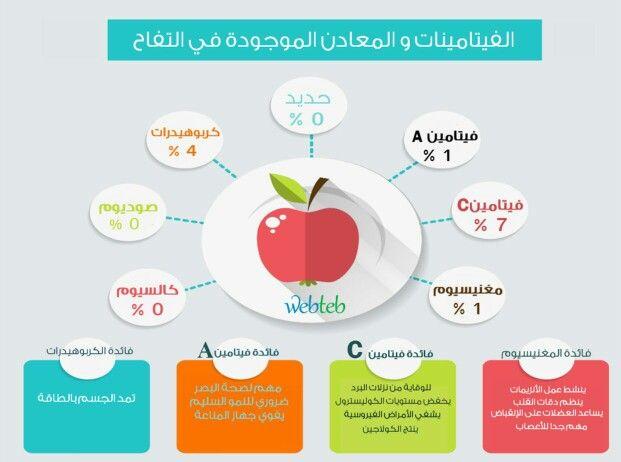 الفيتامينات والمعادن الموجودة في التفاح Pie Chart Map Chart