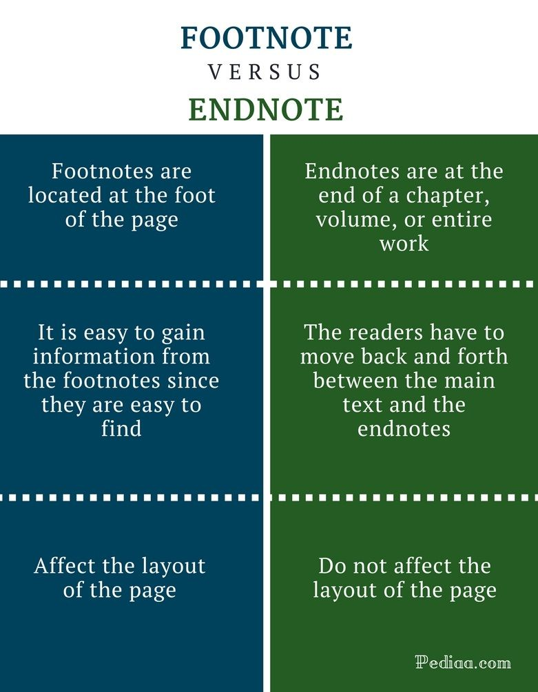10 5 17 Footnotes Vs Endnotes Grammar And Vocabulary Citing References Guided Writing