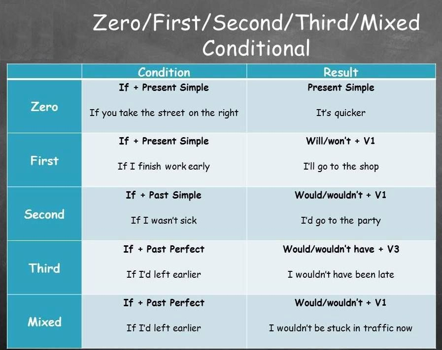 Zero First Second Third Mixed Conditional Grammatica Inglese Inglese Scuola