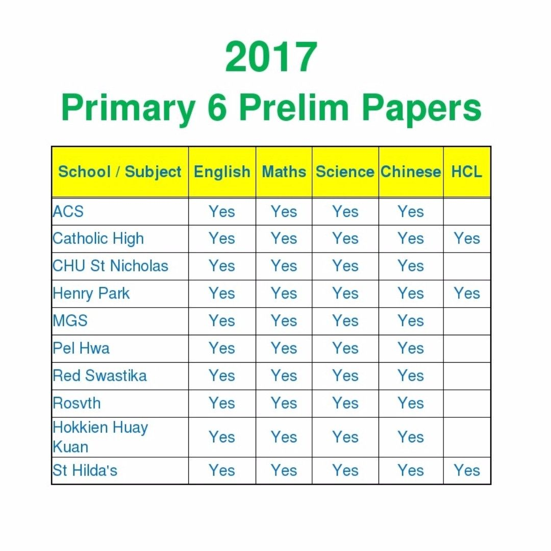 Latest Primary 6 Prelim Papers English Maths