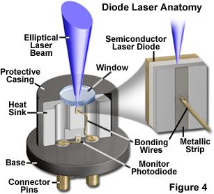 diode laser anatomy | Laser hair, Cosmetic dentistry, Laser hair removal