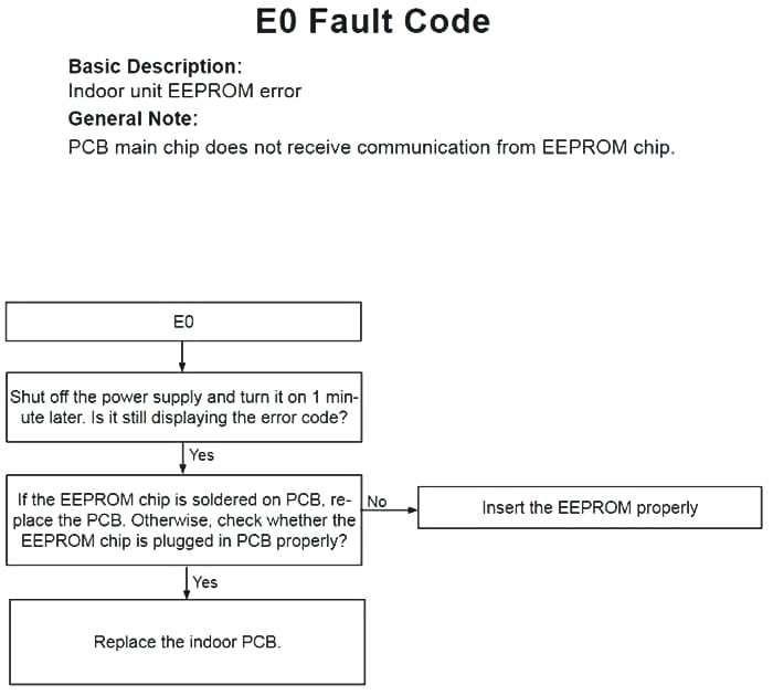 Lennox Furnace Error Codes Air Conditioner Parts Diagram