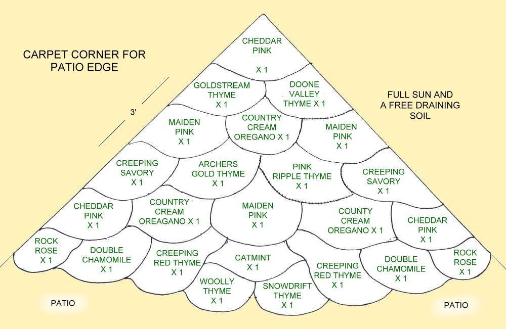 free herb garden designs carpet corner for a patio edge - Herb Garden Ideas Uk