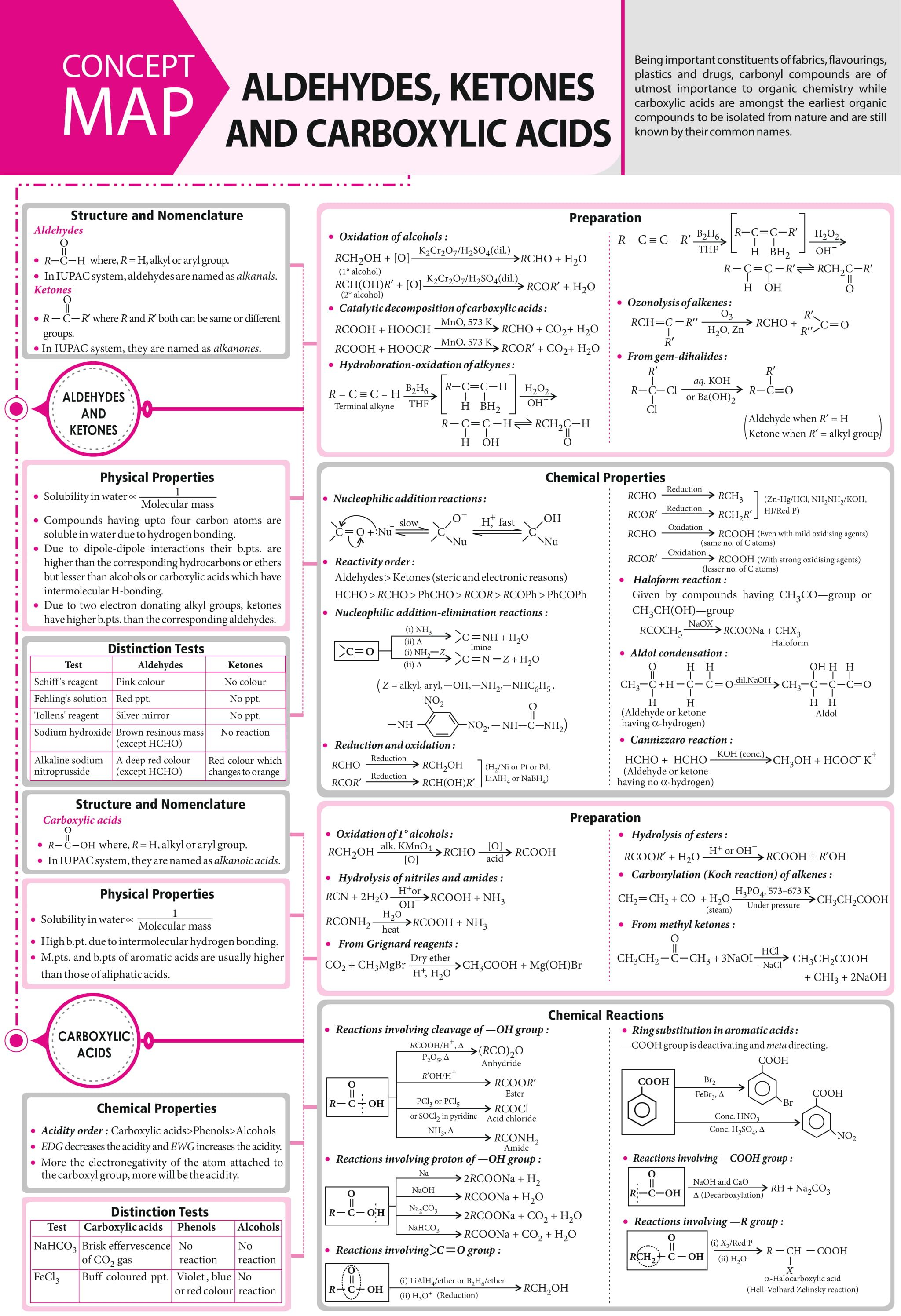 Aldehydes Ketones And Carboxylic Acids Concept Map Mtg Chemistry Today Magazine Je Organic Chemistry Chemistry Lessons Organic Chemistry Study