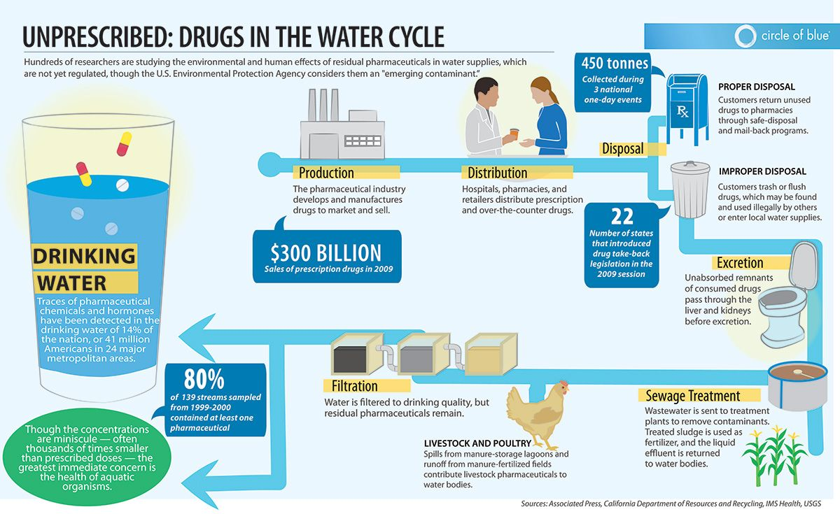 Unprescribed Drugs In The Water Cycle Infographics