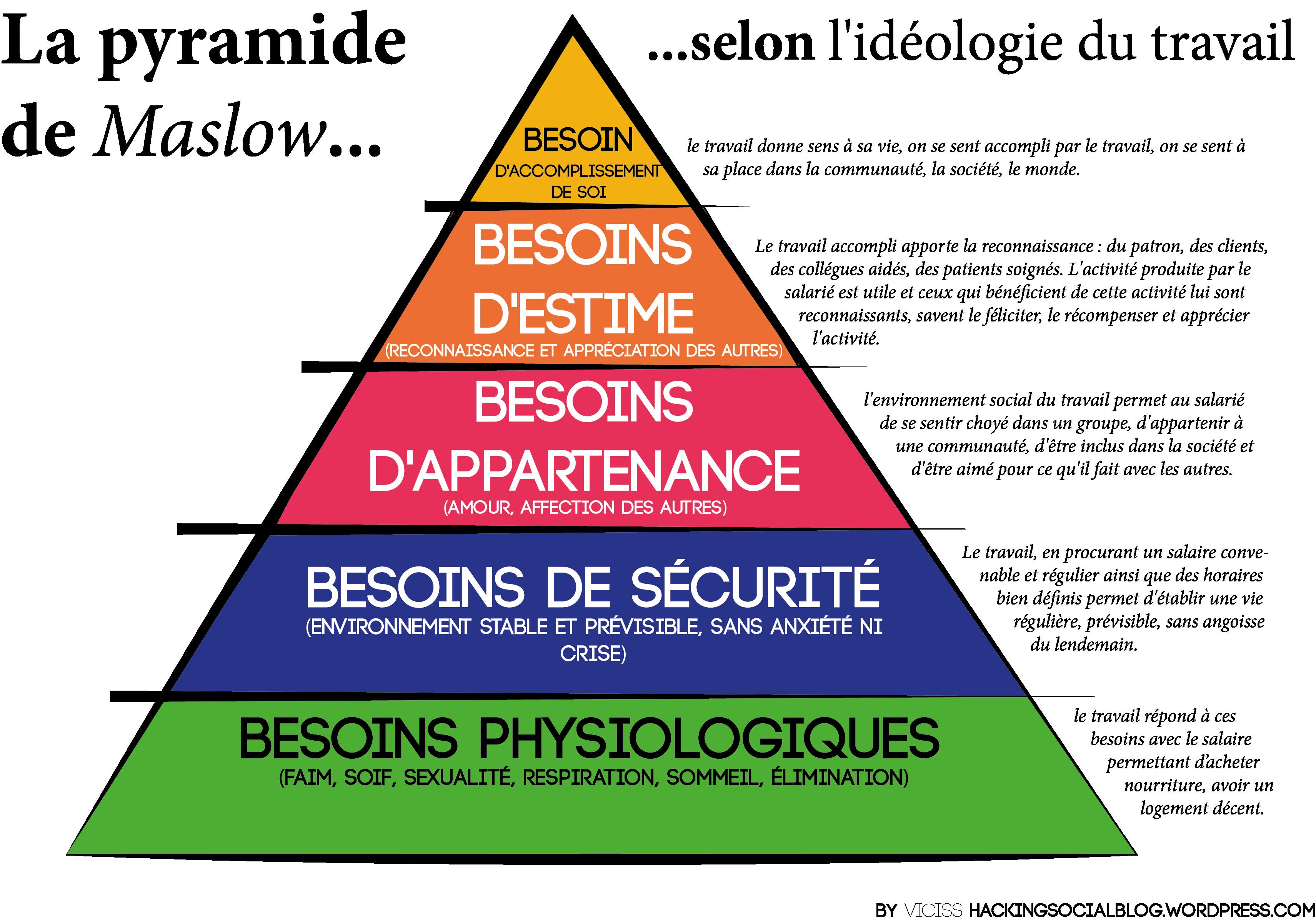 la pyramide de maslow class edu site personnel de conseils p dagogiques didactiques cole. Black Bedroom Furniture Sets. Home Design Ideas