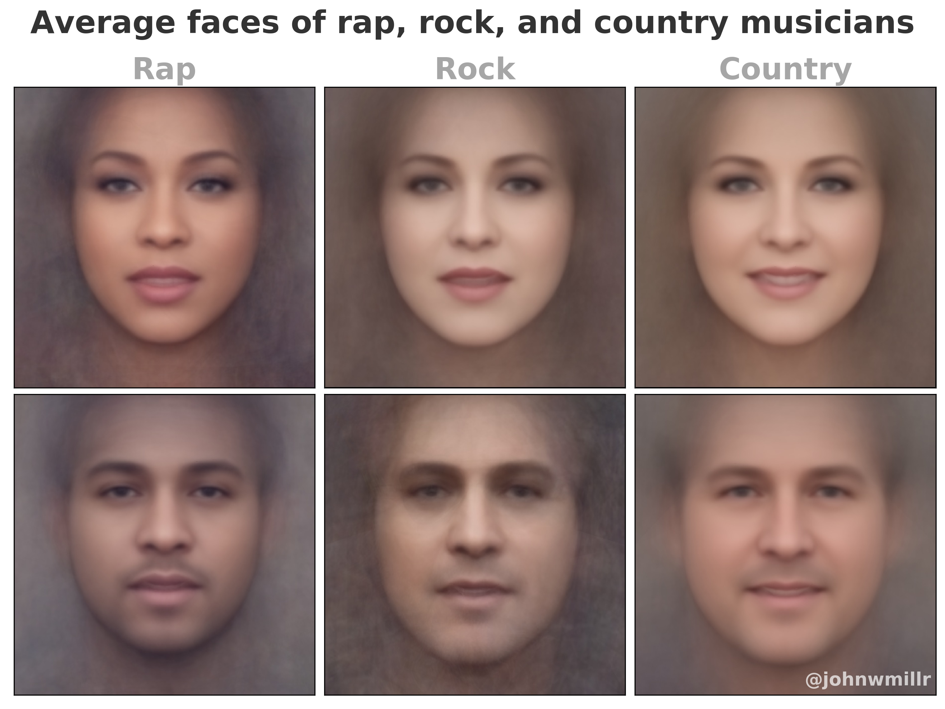 The Average Faces Of Rap Rock And Country Musicians Data Interestingdata Beautifuldata Visualdata Average Face Country Musicians Rap