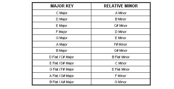 relative key and chord Because of this, the key of a minor is called the relative minor of c major   begins or ends with a major chord, it is most likely in a major key.