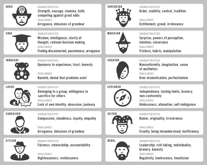 Image result for character archetypes