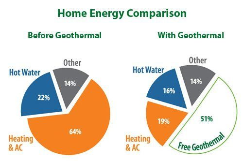 Blue Valley Energy Is Dedicated To Providing Geothermal And High Efficiency Heating And Cooling Solutions Where Geothermal Heating Energy Comparison Geothermal