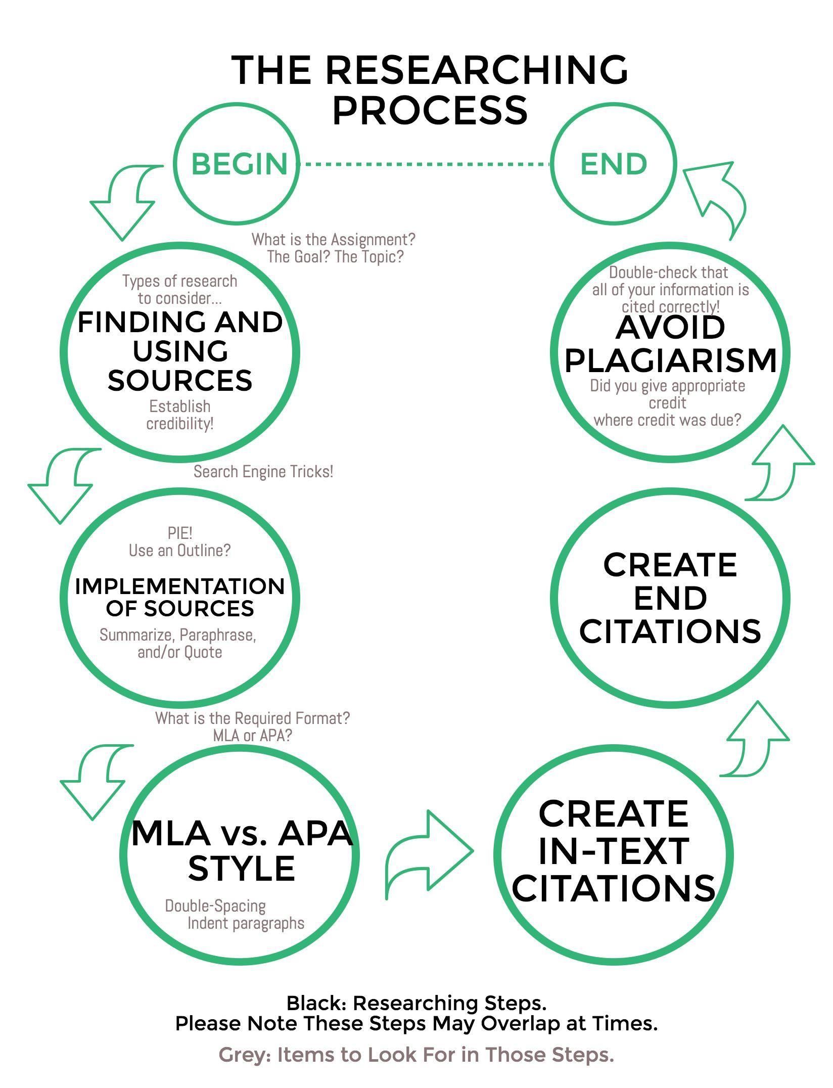 Research Flowchart Dontplagiarize Projets Essayer Pinterest