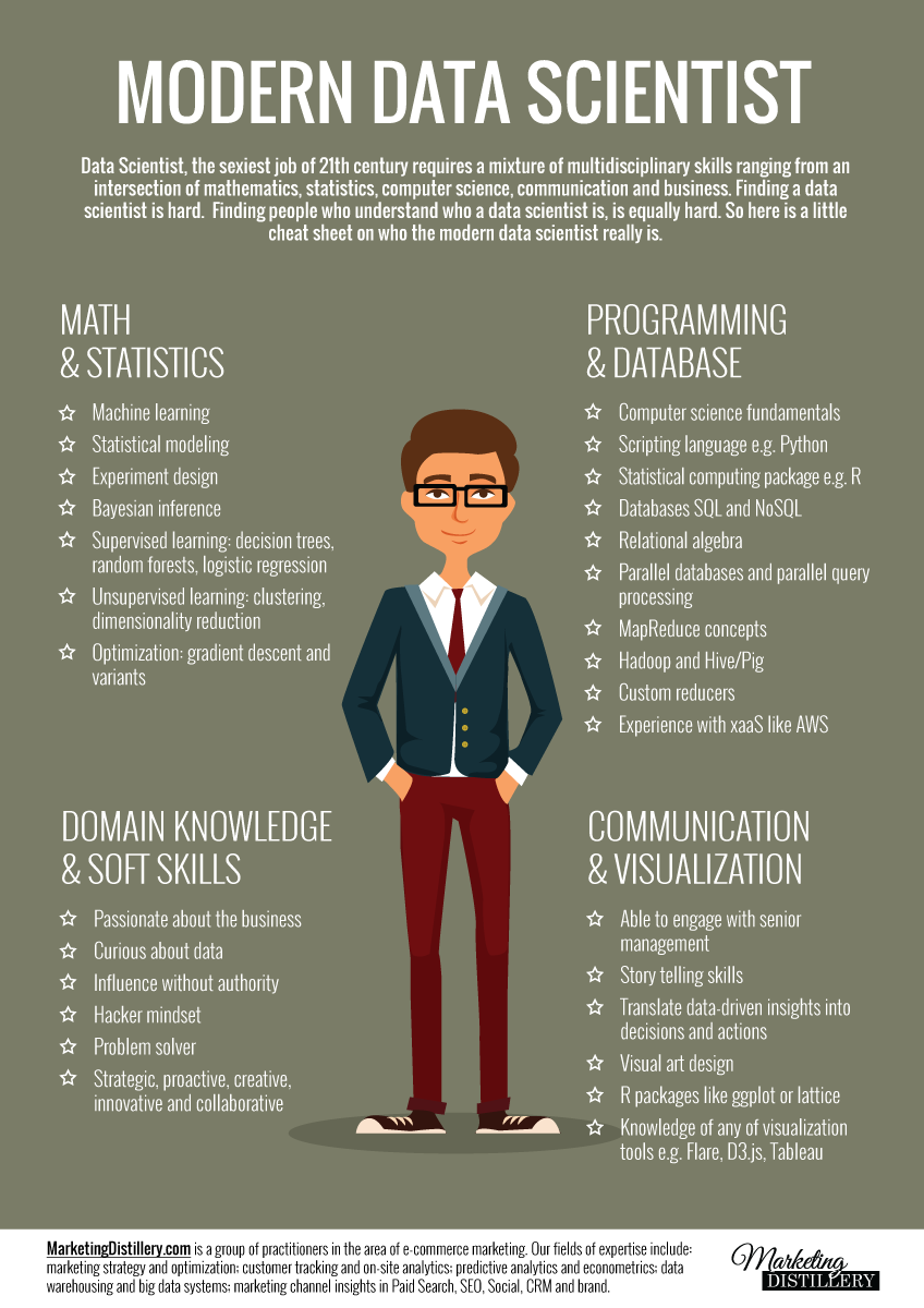 What Is A Data Scientist Infographic Jobs  No Category