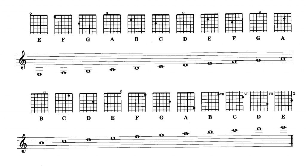 How to Learn Guitar Super Fast (With images) Learn guitar