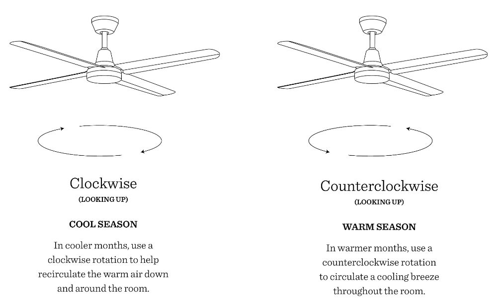 HowTo Our Ceiling Fan Buying Guide Ceiling fan in