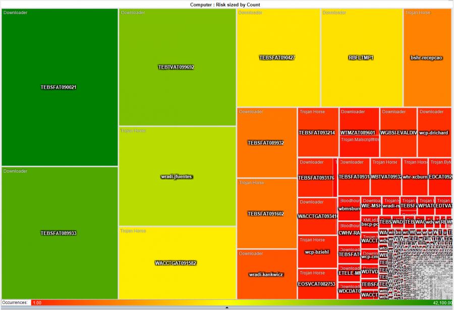 Heatmap squares | Data Visualisation | Heat map, Data