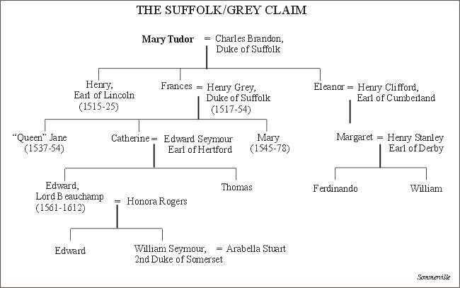 The House of Tudor: the Suffolk-Grey Claim | Phisnamye ...