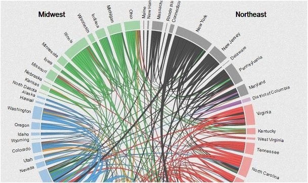A Bewitching Look at Migration Patterns Among American States | Data ...