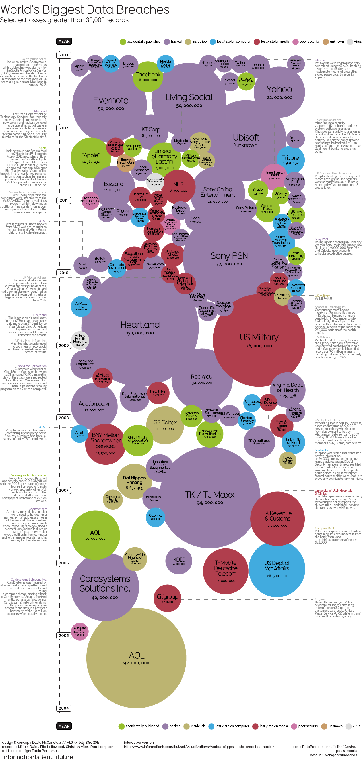 World's Biggest Data Breaches Visualization   Infographics ...
