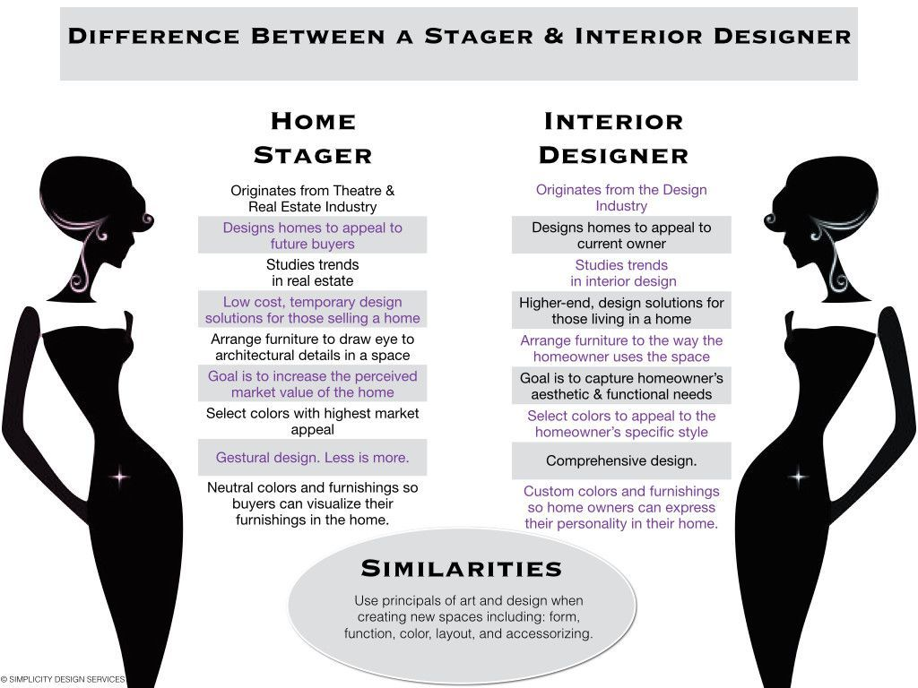 Interior Designer Vs Interior Decorator Interior Design Trending Decor Interior