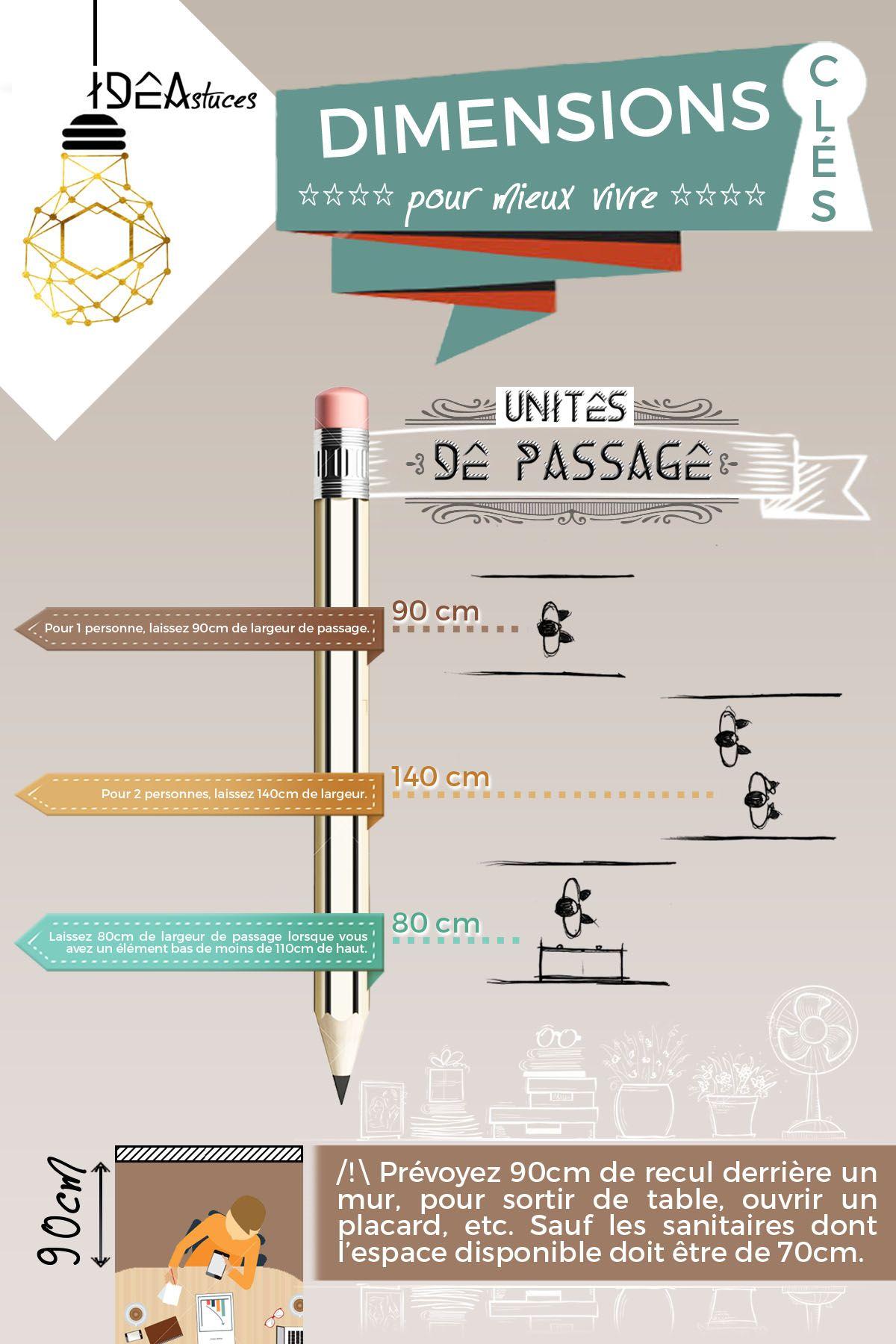 Dimension D Un Placard Standard ideastuce! dimensions pour mieux vivre unités de passage