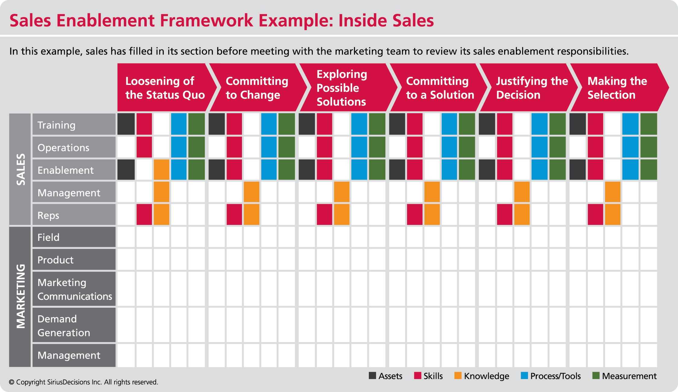 Siriusdecisions Sales Enablement Execution Framework Download