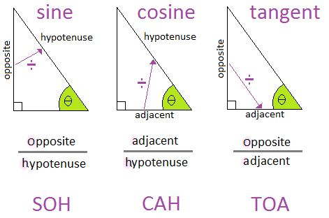 sine cosine and tangent triangle Google Search in 2020